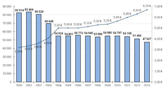 ventes de tabac et hausse des prix