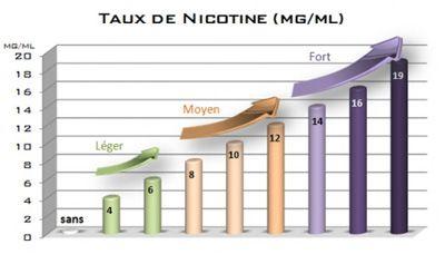 Taux de nicotine cigarette electronique